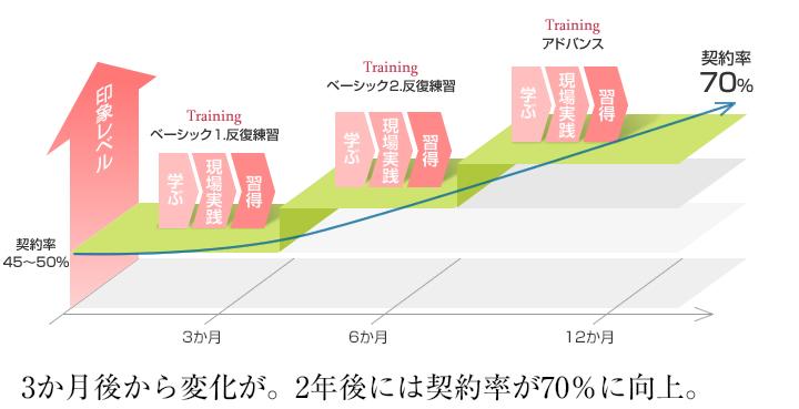 3か月後から変化が。2年後には契約率が70%に向上