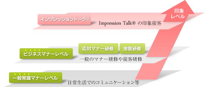インプレッショントークの印象レベル